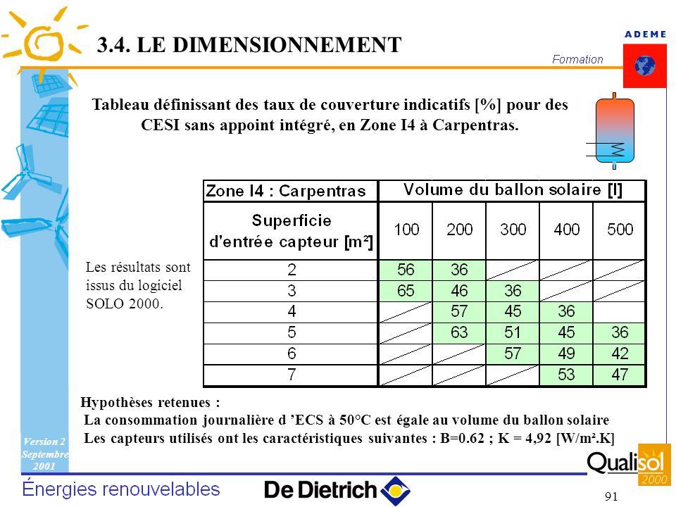 3.4. LE DIMENSIONNEMENT Tableau définissant des taux de couverture indicatifs [%] pour des CESI sans appoint intégré, en Zone I4 à Carpentras.
